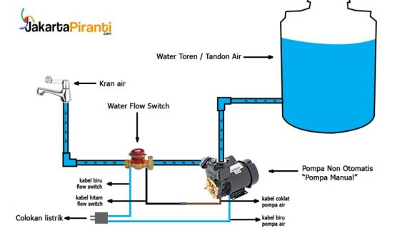 tutorial pemasangan flow switch